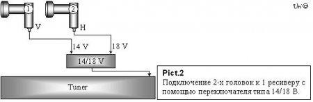 Практические схемы соединения более одного конвертора с одним тюнером.