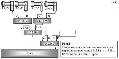 """Настройки тюнера: 1 конвертор - DiSEqC порт  """"A """"(1) + 22...  Комбинация 3-го и 4-го способа подключения конверторов."""