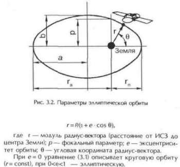 Вывод спутников на орбиту