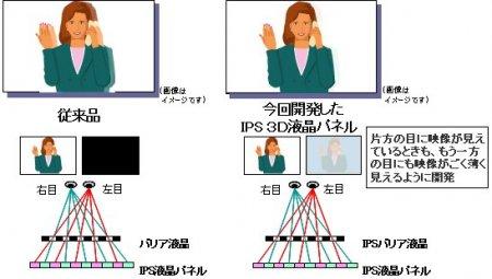Hitachi работает над 3,1-дюймовым 3D дисплеем, для которого не нужны очки